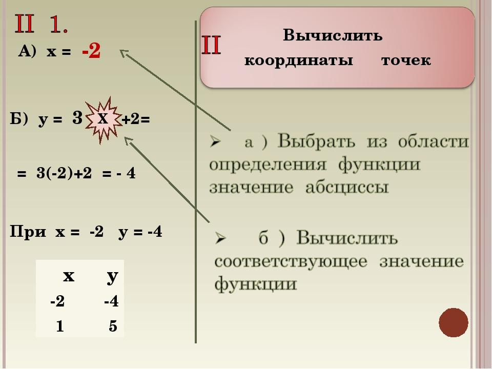 Вычислить координаты точек Б) у = 3 +2= Х А) х = -2 = 3(-2)+2 = - 4 При х = -...