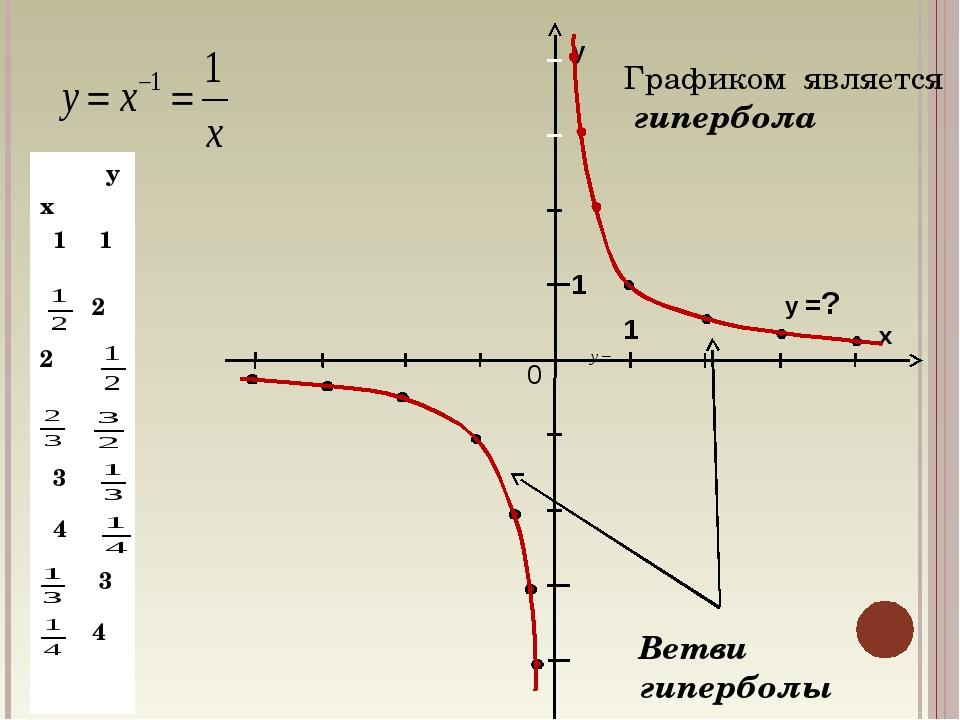 у х 0 1 1 у =? Графиком является гипербола Ветви гиперболы х y 1 1 2 2...
