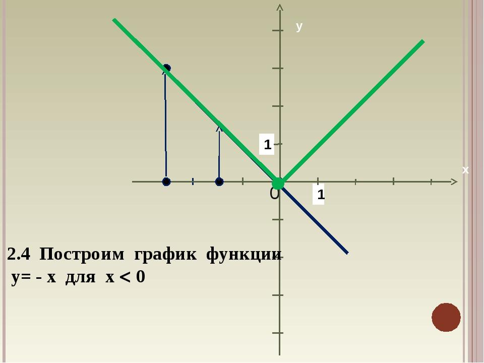 1 1 2.4 Построим график функции у= - х для х  0