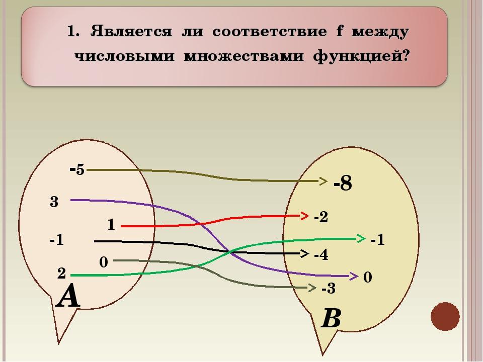 Является ли соответствие f между числовыми множествами функцией? А В