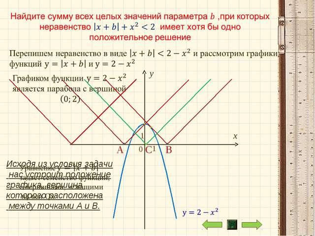 A C B Исходя из условия задачи нас устроит положение графика, вершина которог...