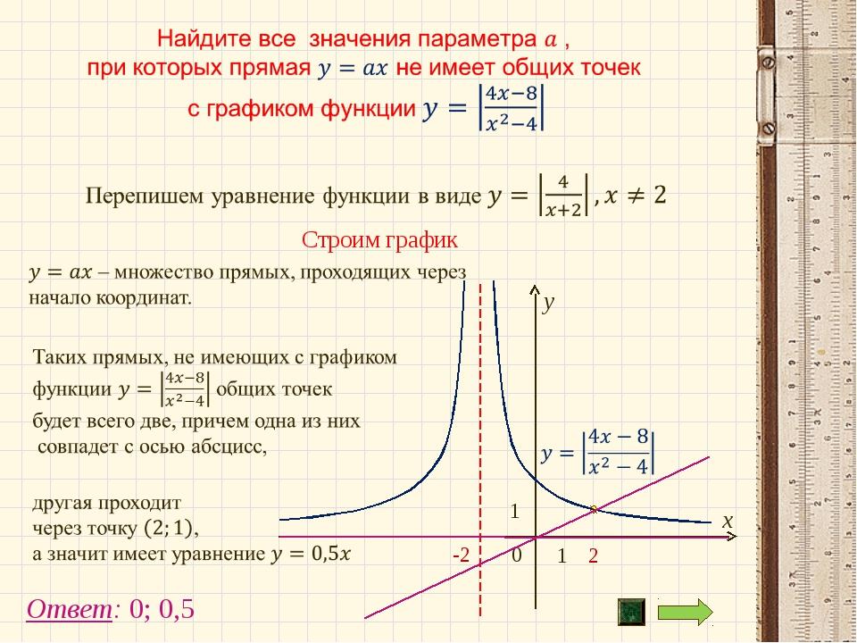1 Ответ: 0; 0,5 Строим график
