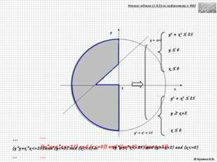 Решение задания С1 ЕГЭ по информатике и ИКТ y2 + x2  25 y2 + x2  25 y  0 x