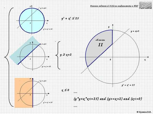 0 0 x 0 y x x y y = x+2 y y2 + x2 = 25 y = x+2 y = x+2 y2 + x2 = 25 y2 + x2 =...