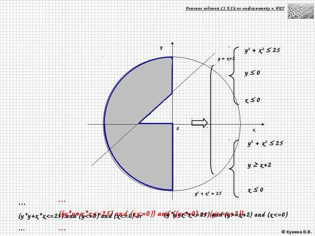 Решение задания С1 ЕГЭ по информатике и ИКТ y2 + x2  25 y2 + x2  25 y  0 x...