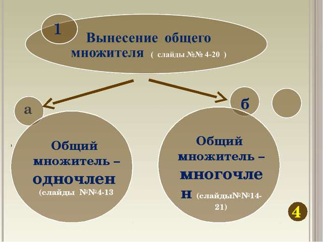 4 б Общий множитель – одночлен (слайды №№4-13 Общий множитель – многочлен (сл...