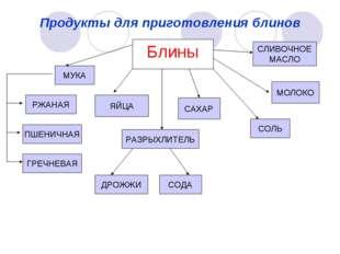 Продукты для приготовления блинов Блины ЯЙЦА МУКА РЖАНАЯ ПШЕНИЧНАЯ ГРЕЧНЕВАЯ