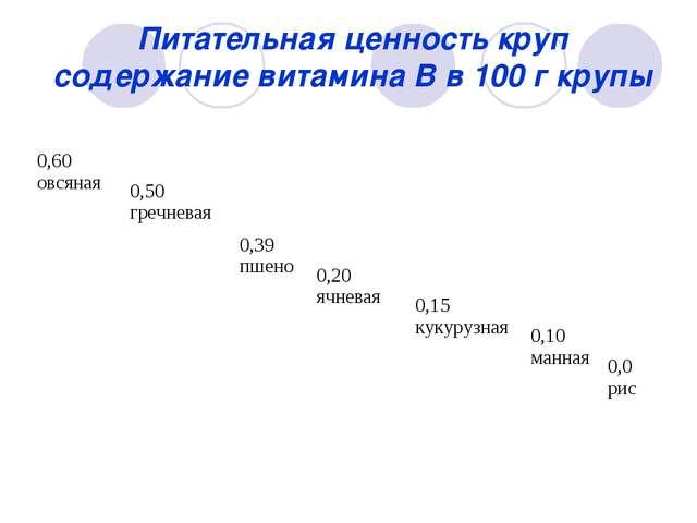 Питательная ценность круп содержание витамина В в 100 г крупы 0,60 овсяная...