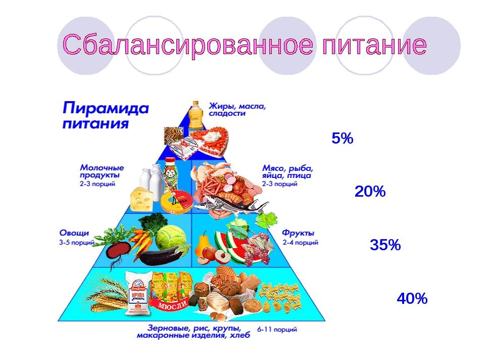 40% 35% 20% 5%