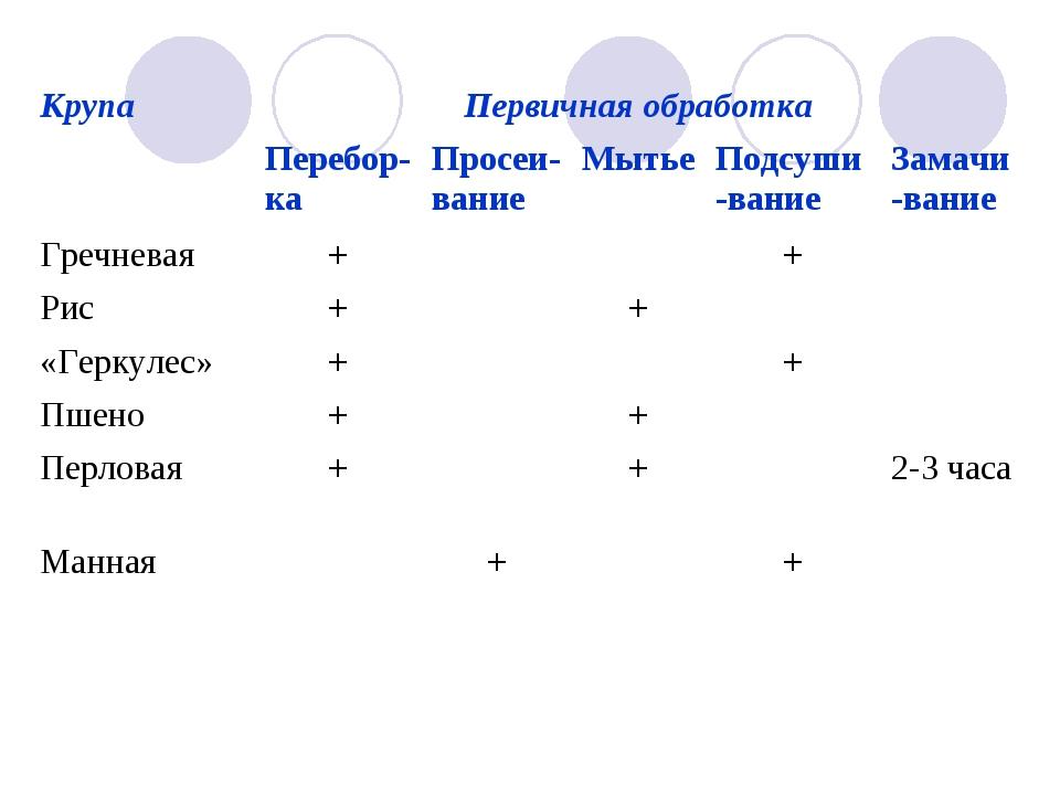 КрупаПервичная обработка Перебор-ка Просеи-вание МытьеПодсуши-вание Зам...
