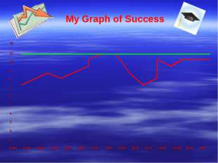 My Graph of Success 12 11 10 9