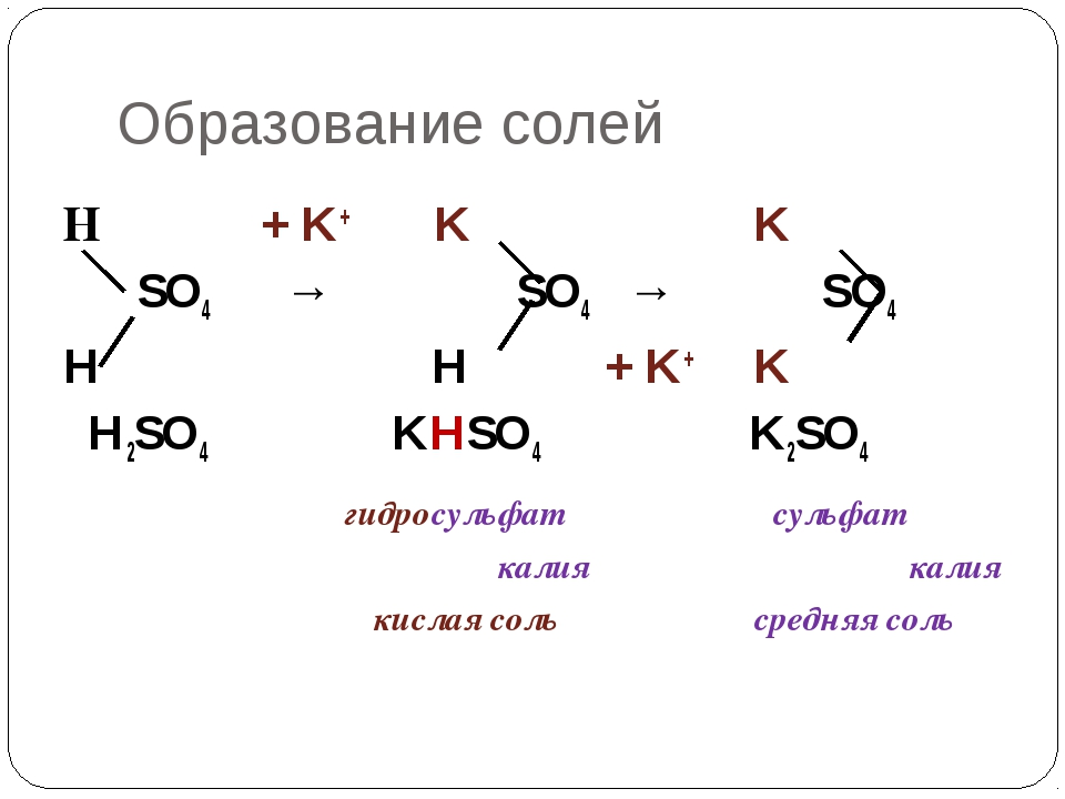Образование солей Н + K+ K K SO4 → SO4 → SO4 H H + K+ K H2SO4 KHSO4 K2SO4 гид...