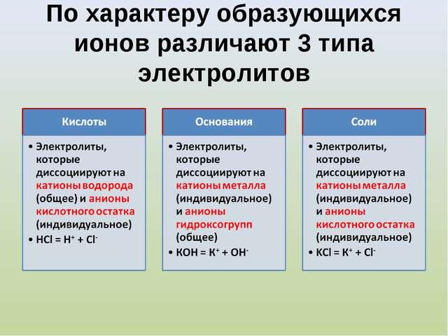 По характеру образующихся ионов различают 3 типа электролитов