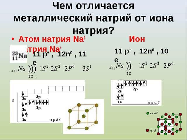 Чем отличается металлический натрий от иона натрия? Атом натрия Na0 Ион натри...