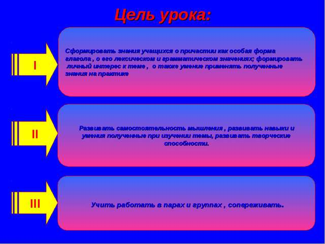 Цель урока: І Сформировать знания учащихся о причастии как особая форма глаго...