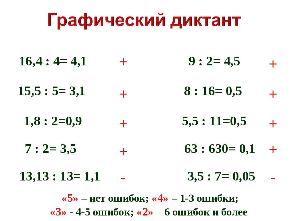 16,4 : 4= 4,1 15,5 : 5= 3,1 1,8 : 2=0,9 7 : 2= 3,5 13,13 : 13= 1,1 9 : 2= 4,5...