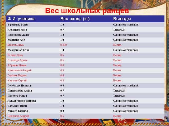 Вес школьных ранцев Ф И ученикаВес ранца (кг)Выводы Ефремова Катя1,0Слишк...