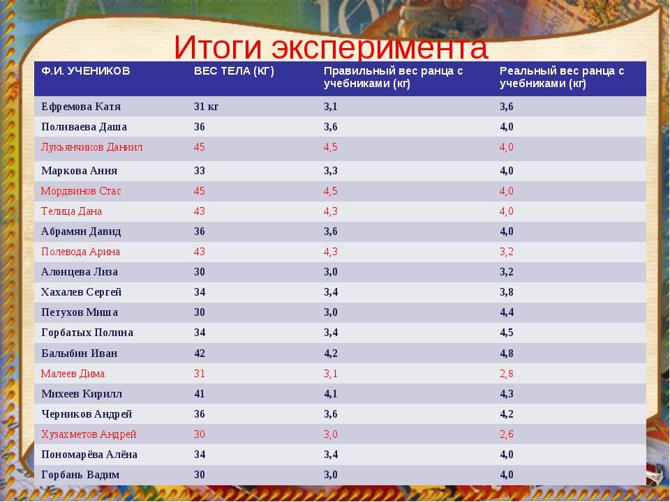 Итоги эксперимента Ф.И. УЧЕНИКОВВЕС ТЕЛА (КГ)Правильный вес ранца с учебник...