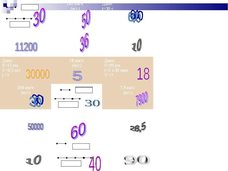 10 км/ч V= ? 10 км/ч 10 м/с V= ? 180 км/ч (м/с)Дано: t=30 c v=72 км/ч s= ?...