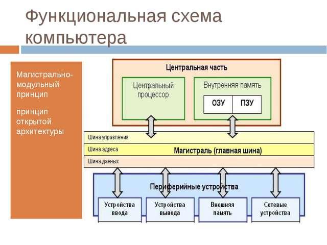 Функциональная схема компьютера Магистрально-модульный принцип принцип открыт...