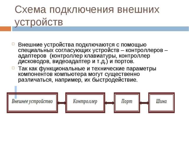 Схема подключения внешних устройств  Внешние устройства подключаются с помощ...
