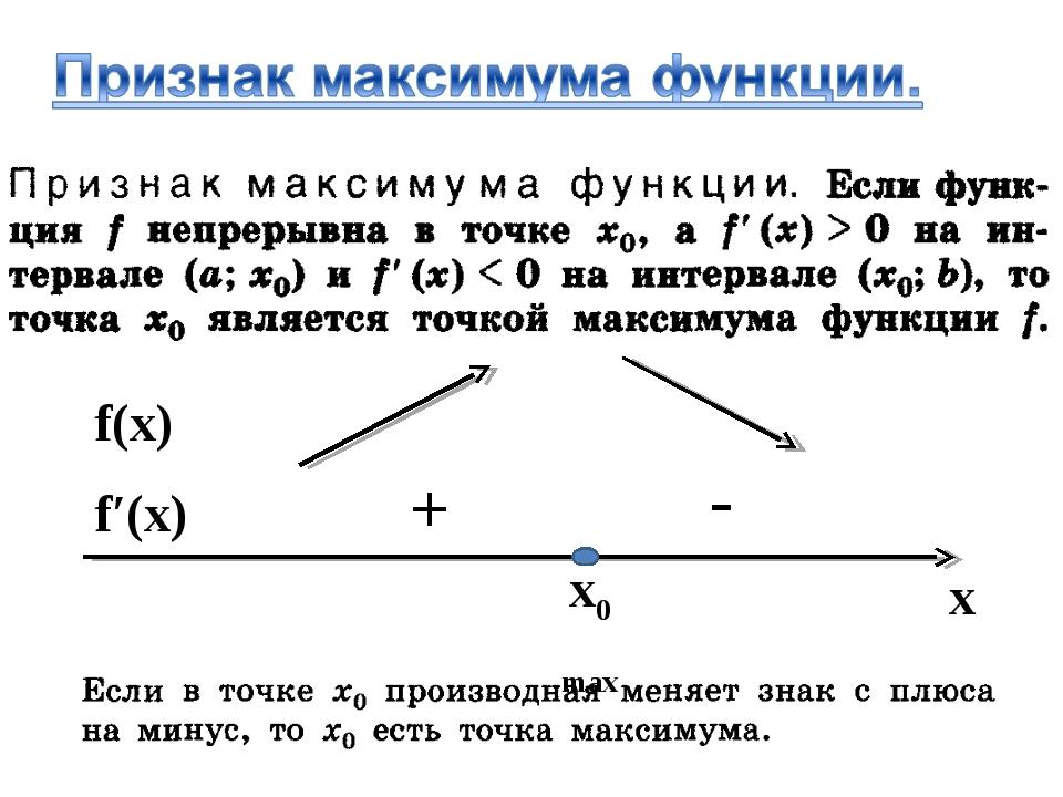 x0 max x f′(x) f(x) + -