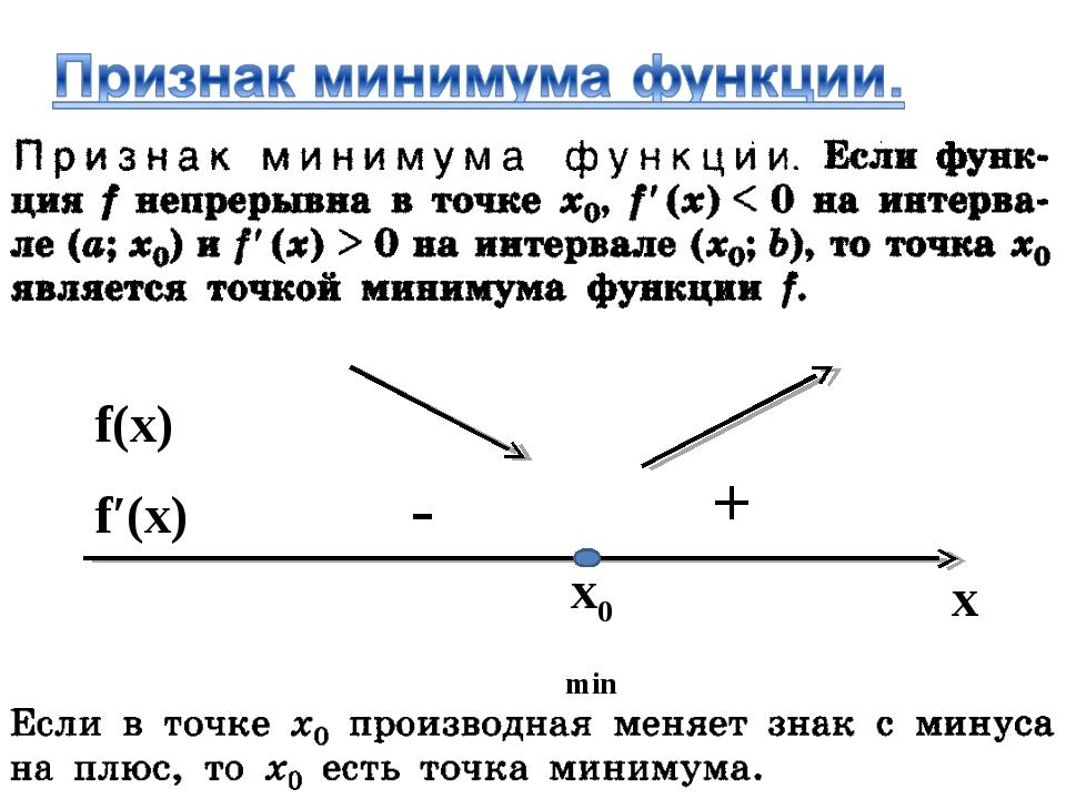 x0 min x f′(x) f(x) - +