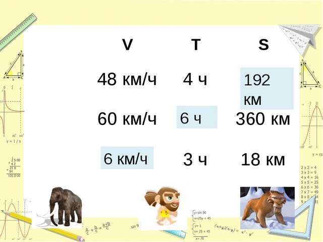 192 км 6 км/ч 6 ч VTS    48 км/ч4 ч? 60 км/ч?360 км ?3 ч18 км