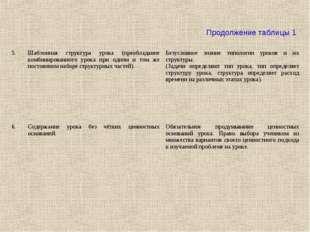 Продолжение таблицы 1 5.Шаблонная структура урока (преобладание комбинирован