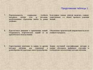 Продолжение таблицы 1 7.Перегруженность содержания учебного материала, потер