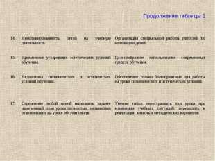 Продолжение таблицы 1 14.Немотивированность детей на учебную деятельностьОр