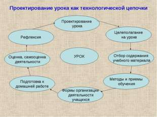 Проектирование урока как технологической цепочки УРОК Проектирование урока Фо