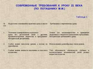 СОВРЕМЕННЫЕ ТРЕБОВАНИЯ К УРОКУ 21 ВЕКА (ПО ПОТАШНИКУ М.М.) Таблица 1 № п/пНе