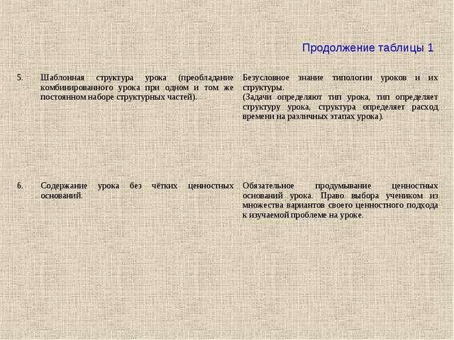 Продолжение таблицы 1 5.Шаблонная структура урока (преобладание комбинирован...