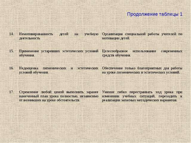 Продолжение таблицы 1 14.Немотивированность детей на учебную деятельностьОр...
