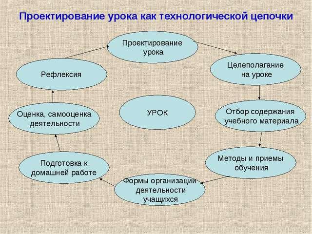 Проектирование урока как технологической цепочки УРОК Проектирование урока Фо...