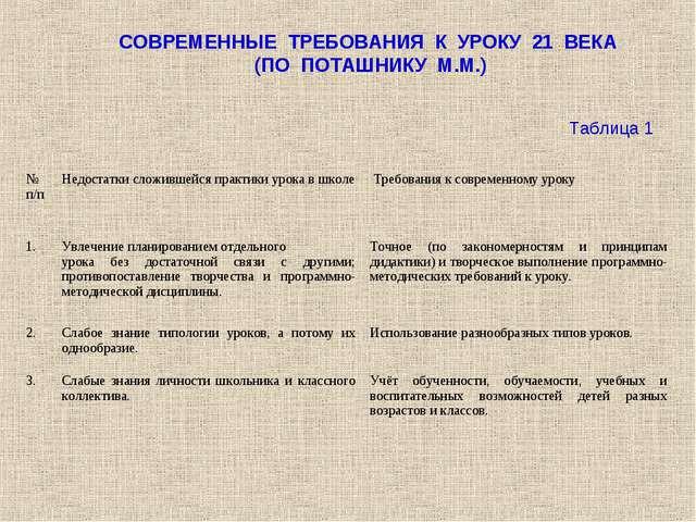 СОВРЕМЕННЫЕ ТРЕБОВАНИЯ К УРОКУ 21 ВЕКА (ПО ПОТАШНИКУ М.М.) Таблица 1 № п/пНе...