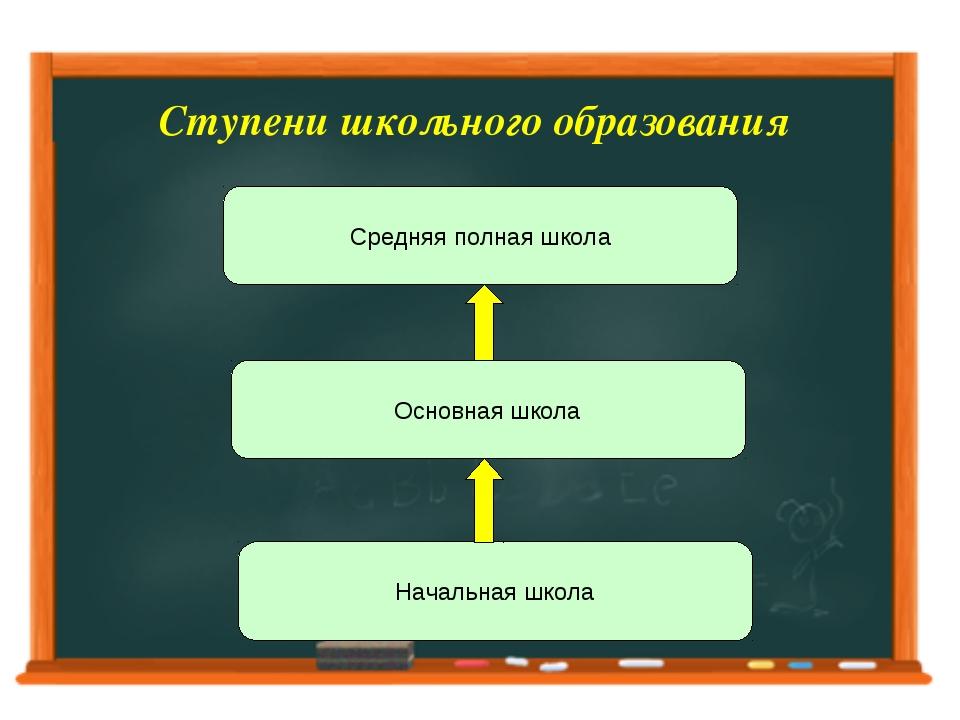 Ступени школьного образования Средняя полная школа Основная школа Начальная ш...