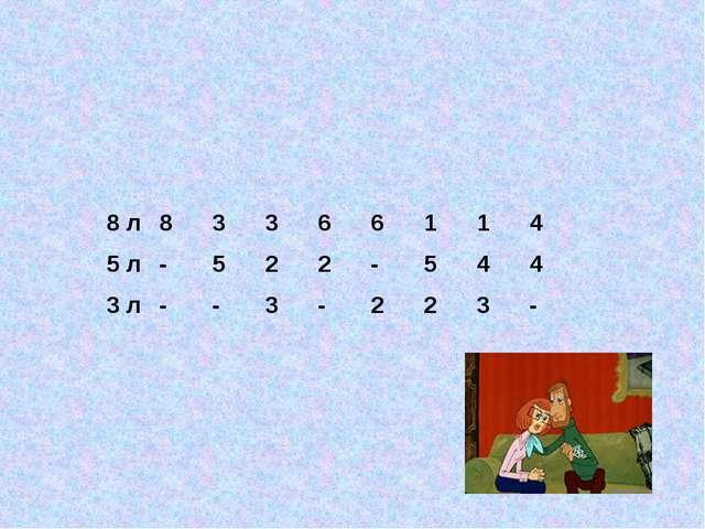 8 л83366114 5 л -522-544 3 л--3-223-