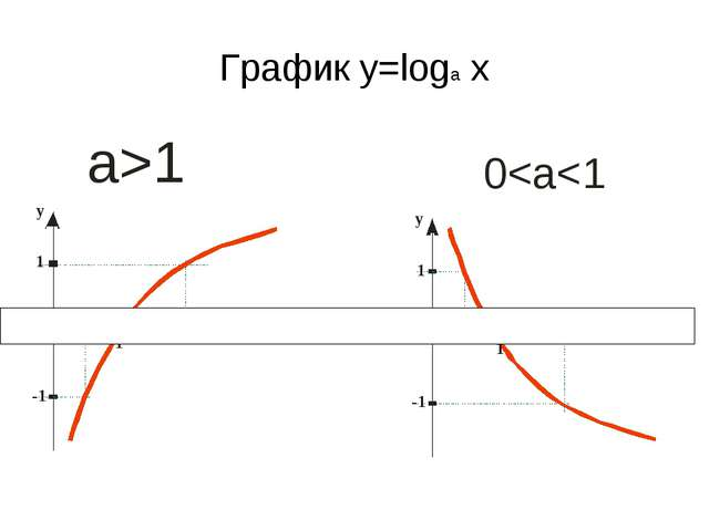 График y=loga x
