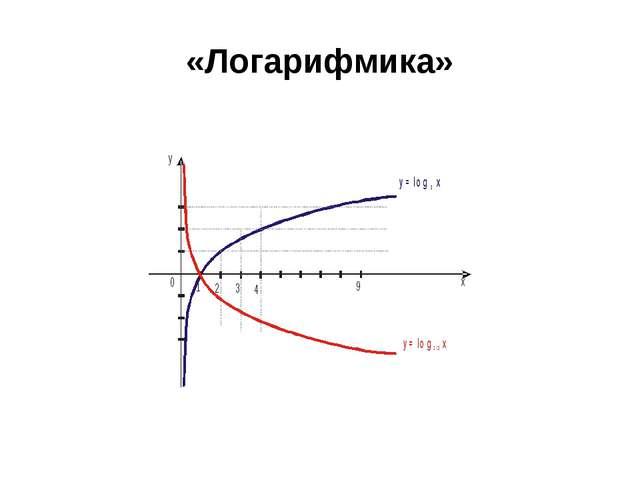 «Логарифмика»