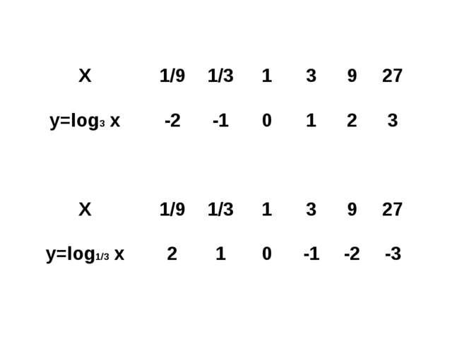 Х1/91/313927 y=log3 x-2-10123  Х1/91/313927 y=log1/3 x21...