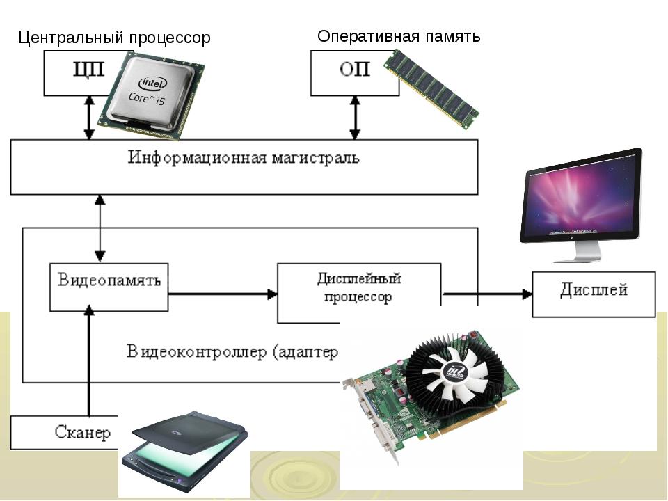 Центральный процессор Оперативная память