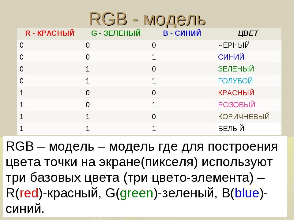 RGB - модель RGB – модель – модель где для построения цвета точки на экране(п...
