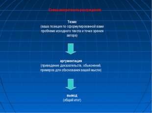 вывод (общий итог) Схема микротекста-рассуждения Тезис (ваша позиция по сформ