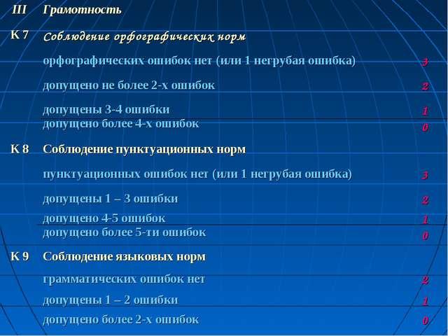 IIIГрамотность К 7Соблюдение орфографических норм орфографических ошибок...