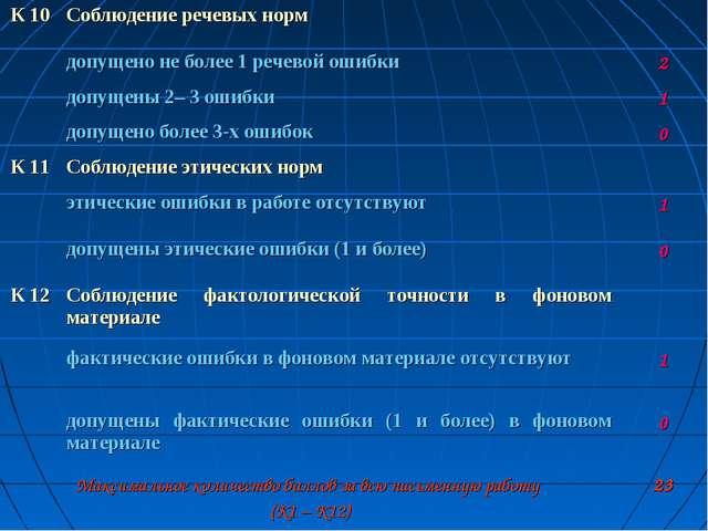 К 10Соблюдение речевых норм допущено не более 1 речевой ошибки2 допущены...