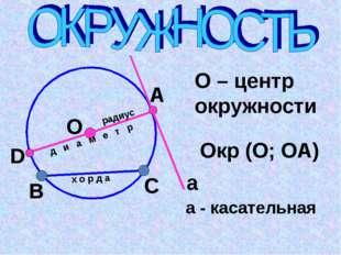 О А В С D х о р д а радиус д и а м е т р О – центр окружности Окр (О; ОА) а а