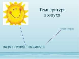 Температура воздуха - нагрев воздуха нагрев земной поверхности