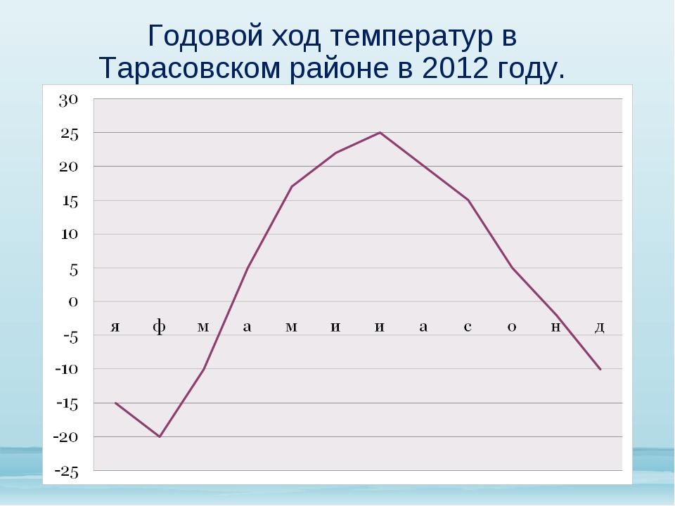 Годовой ход температур в Тарасовском районе в 2012 году.
